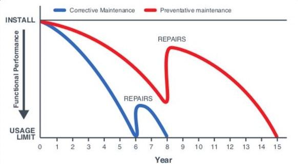 Maintenance Benefits